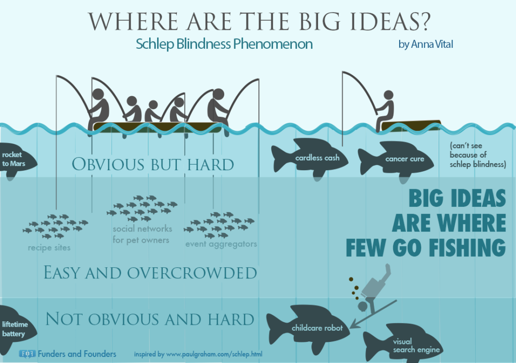 Where are the big ideas?
